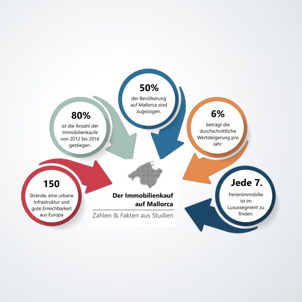 Infografik_Marcel_Remus_Ratgeber_Mallorca_Immobilie_kaufen